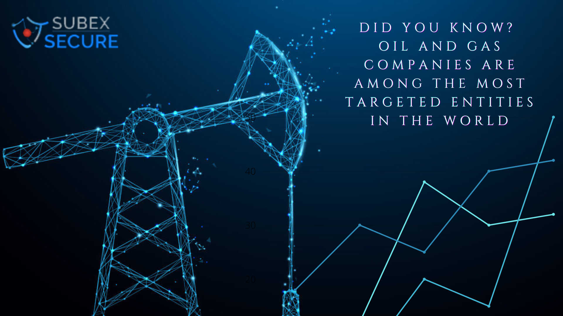 Oil and gas Exploration entities under immediate threat as Subex Secure's threat research identifies an increasing trend in the amount of Cyberattacks.